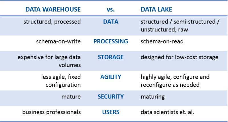 Comparativa Data Warehouse vs Data Lake